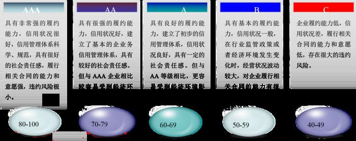 信用评分标准.png