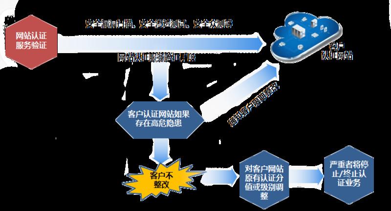 网络安全认证后期服务内容.png